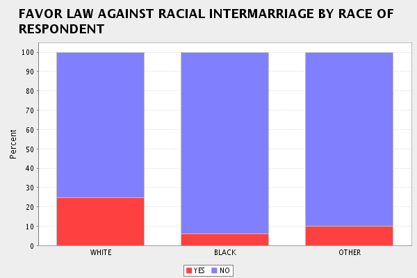 Attitudes Towards Interracial Marriage By Race  Entitled To An Opinion-5141