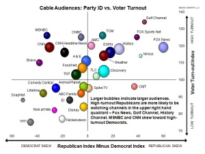 Voters by network